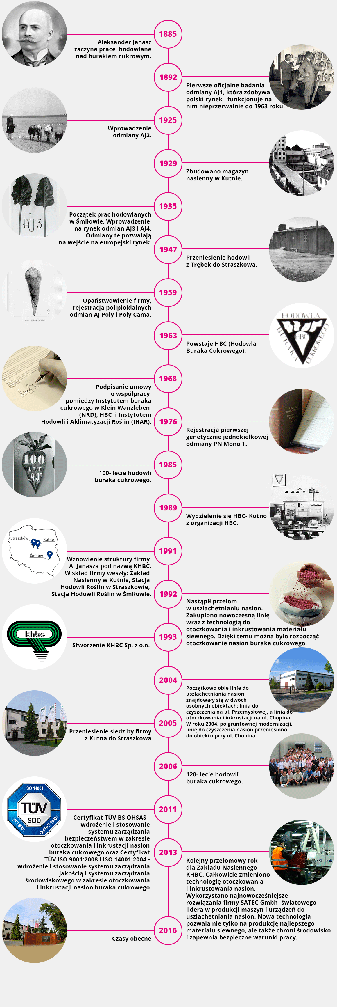 timeline_pl
